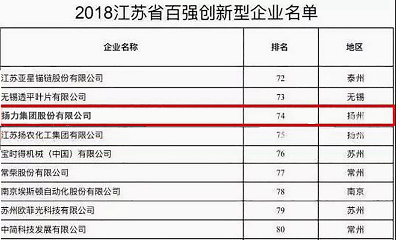 <strong>扬力集团入选2018江苏省百强创新型企业!</strong>